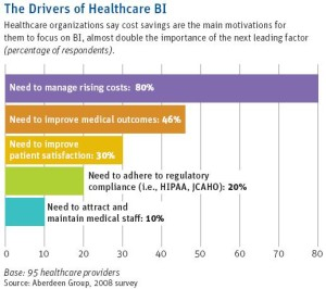 drivers of healthcare BI